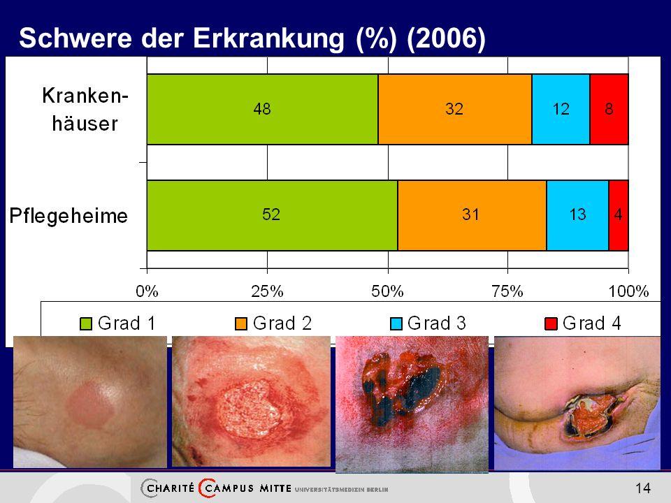 14 Schwere der Erkrankung (%) (2006)
