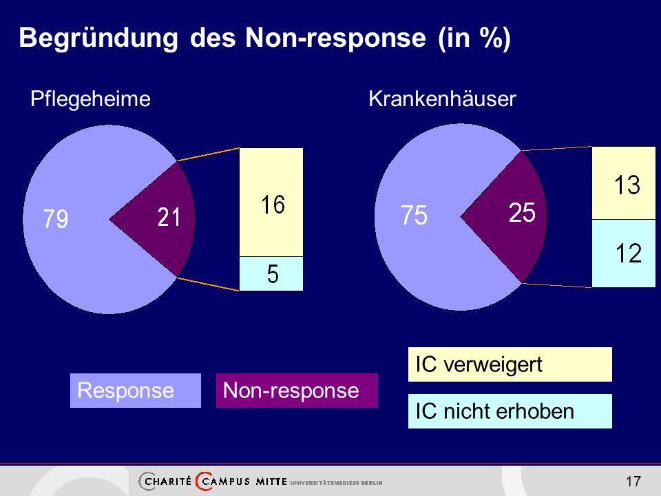 17 Begründung des Non-response (in %) PflegeheimeKrankenhäuser ResponseNon-response IC verweigert IC nicht erhoben