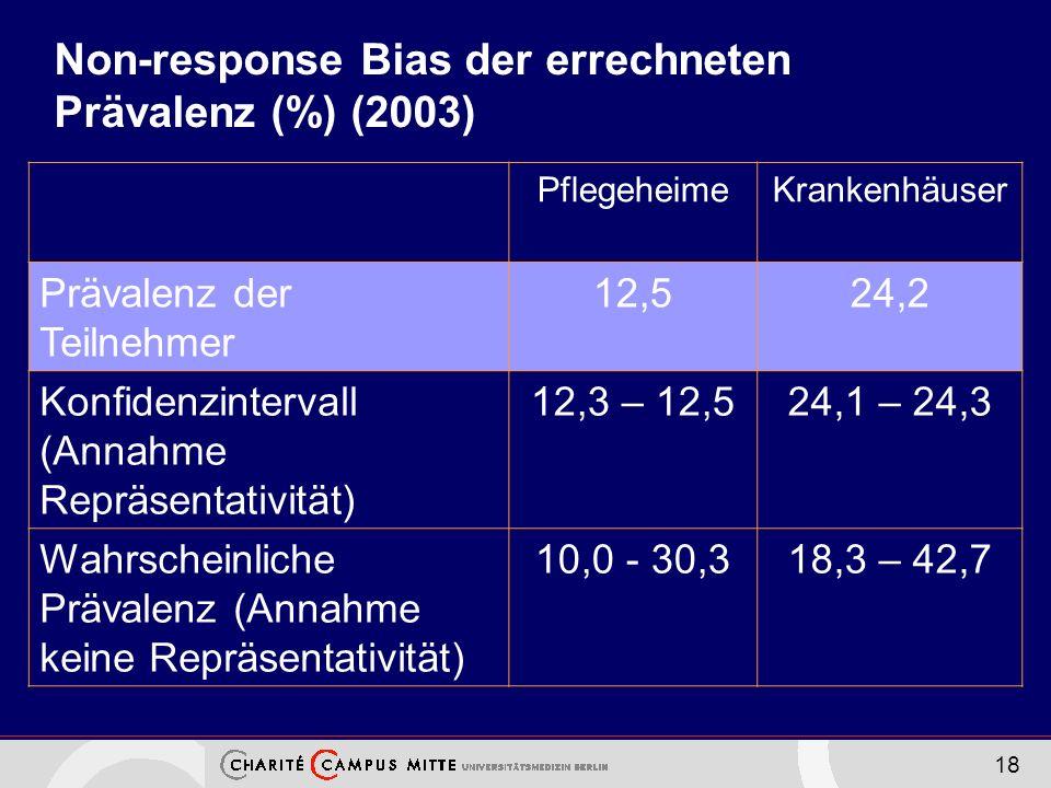 18 Non-response Bias der errechneten Prävalenz (%) (2003) PflegeheimeKrankenhäuser Prävalenz der Teilnehmer 12,524,2 Konfidenzintervall (Annahme Repräsentativität) 12,3 – 12,524,1 – 24,3 Wahrscheinliche Prävalenz (Annahme keine Repräsentativität) 10,0 - 30,318,3 – 42,7