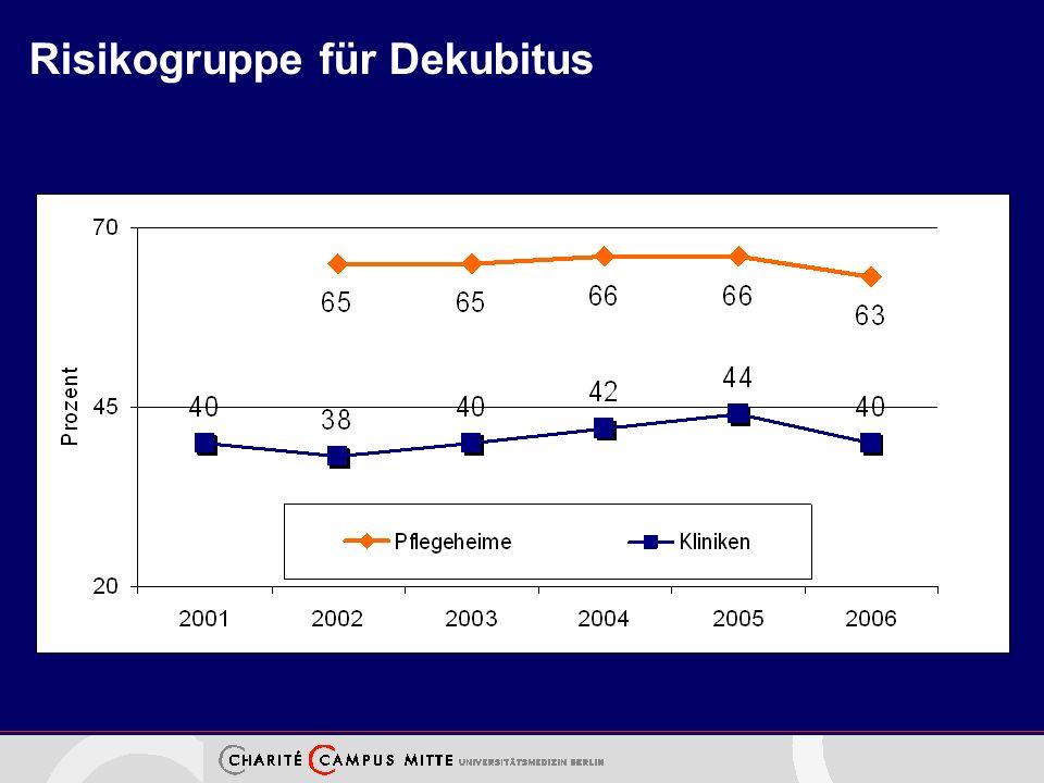Risikogruppe für Dekubitus