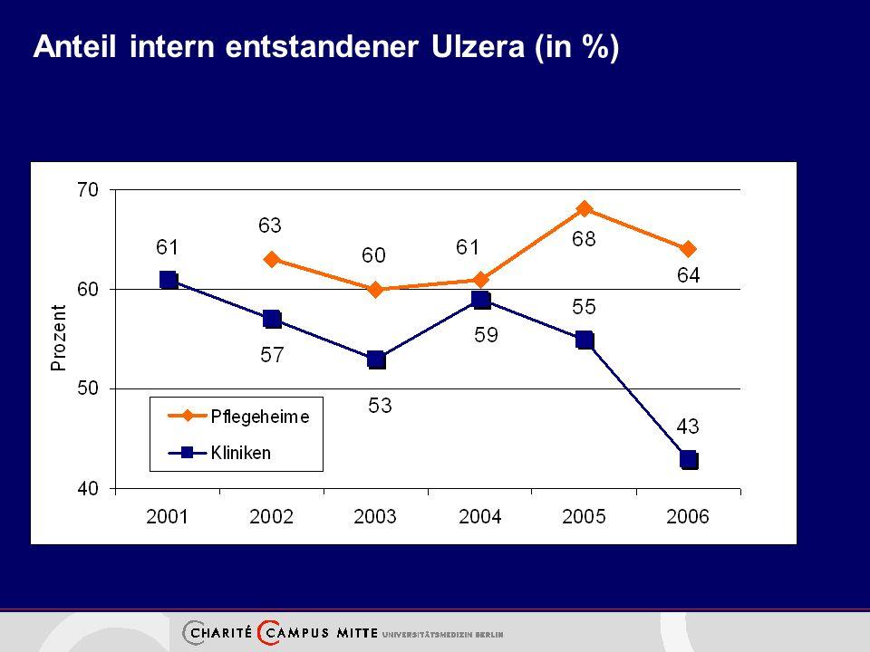 Anteil intern entstandener Ulzera (in %)