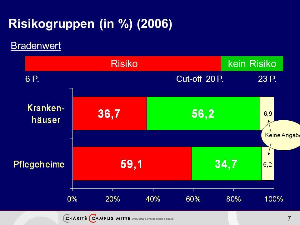7 Risikogruppen (in %) (2006) Bradenwert Risikokein Risiko 6 P. Cut-off 20 P. 23 P. Keine Angabe