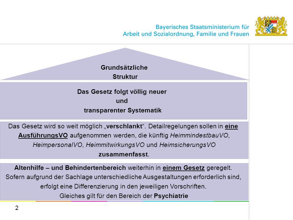 2 Grundsätzliche Struktur Das Gesetz wird so weit möglich verschlankt. Detailregelungen sollen in eine AusführungsVO aufgenommen werden, die künftig H