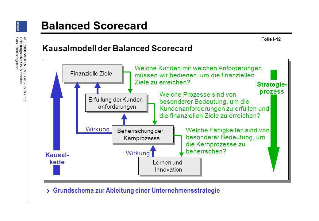 Balanced Scorecard © 03/2001 WEKA MEDIA GmbH & CO. KG Schulungspaket QM-Methoden Qualitätsmanagement Kausalmodell der Balanced Scorecard Finanzielle Z