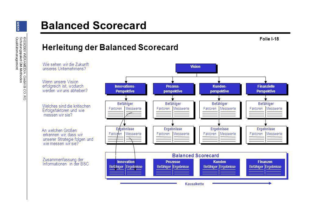 Balanced Scorecard © 03/2001 WEKA MEDIA GmbH & CO. KG Schulungspaket QM-Methoden Qualitätsmanagement Herleitung der Balanced Scorecard Welches sind di