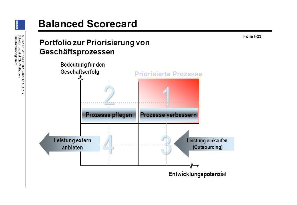Balanced Scorecard © 03/2001 WEKA MEDIA GmbH & CO. KG Schulungspaket QM-Methoden Qualitätsmanagement Priorisierte Prozesse 4 3 2 1 Bedeutung für den G