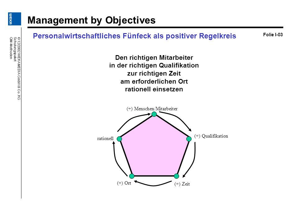 Folie I-03 Personalwirtschaftliches Fünfeck als positiver Regelkreis Den richtigen Mitarbeiter in der richtigen Qualifikation zur richtigen Zeit am er