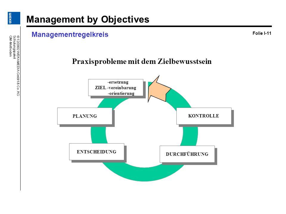 Managementregelkreis Folie I-11 PLANUNG PLANUNG ENTSCHEIDUNG ENTSCHEIDUNG DURCHFÜHRUNG DURCHFÜHRUNG KONTROLLE KONTROLLE Praxisprobleme mit dem Zielbew