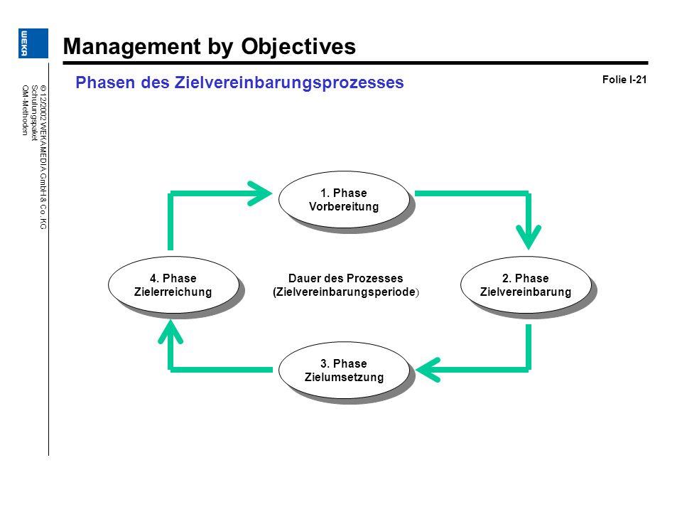 Phasen des Zielvereinbarungsprozesses Folie I-21 1. Phase Vorbereitung 1. Phase Vorbereitung Dauer des Prozesses (Zielvereinbarungsperiode ) 2. Phase