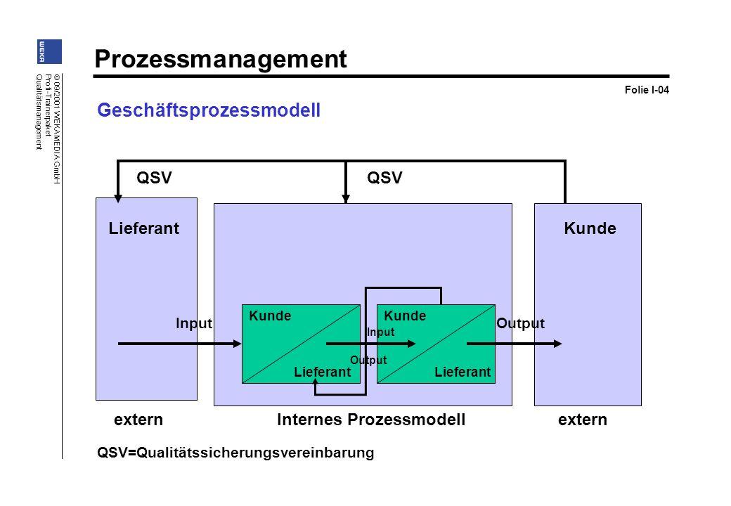 Prozessmanagement © 09/2001 WEKA MEDIA GmbH Profi-Trainerpaket Qualitätsmanagement Geschäftsprozessmodell QSV externInternes Prozessmodellextern QSV=Q