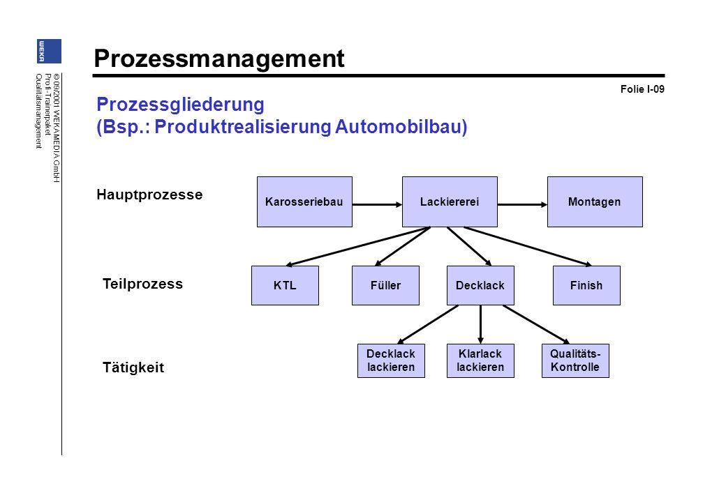 Prozessmanagement © 09/2001 WEKA MEDIA GmbH Profi-Trainerpaket Qualitätsmanagement KarosseriebauLackierereiMontagen KTLFüllerDecklackFinish Decklack l