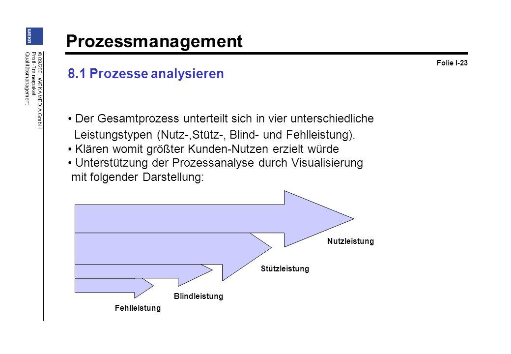 Prozessmanagement © 09/2001 WEKA MEDIA GmbH Profi-Trainerpaket Qualitätsmanagement Der Gesamtprozess unterteilt sich in vier unterschiedliche Leistung