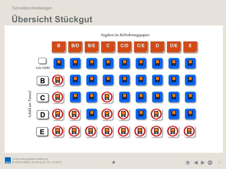 Unterweisungspaket Gefahrgut © WEKA MEDIA GmbH & Co. KG | 07/2010 3 Übersicht Stückgut Tunnelbeschränkungen