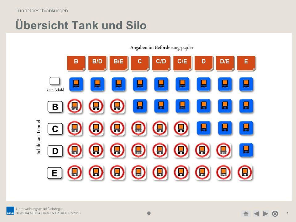 Unterweisungspaket Gefahrgut © WEKA MEDIA GmbH & Co. KG | 07/2010 4 Übersicht Tank und Silo Tunnelbeschränkungen