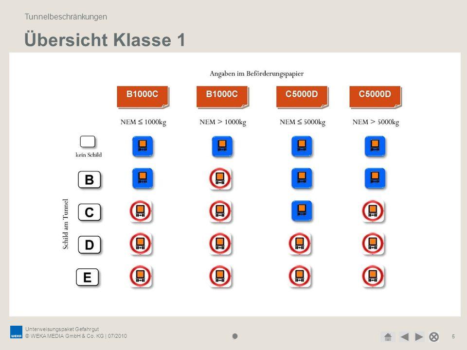 Unterweisungspaket Gefahrgut © WEKA MEDIA GmbH & Co. KG | 07/2010 5 Übersicht Klasse 1 Tunnelbeschränkungen