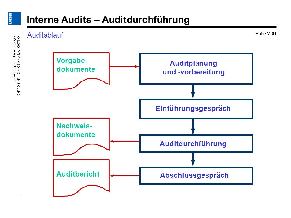 © 6/2004 WEKA MEDIA GmbH & Co. KG QM-Schulungen leicht gemacht Folie V-01 Auditablauf Interne Audits – Auditdurchführung Vorgabe- dokumente Auditplanu