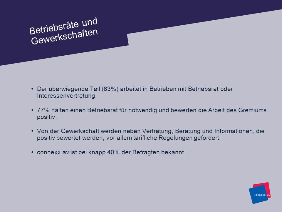 Betriebsräte und Gewerkschaften Der überwiegende Teil (63%) arbeitet in Betrieben mit Betriebsrat oder Interessenvertretung. 77% halten einen Betriebs