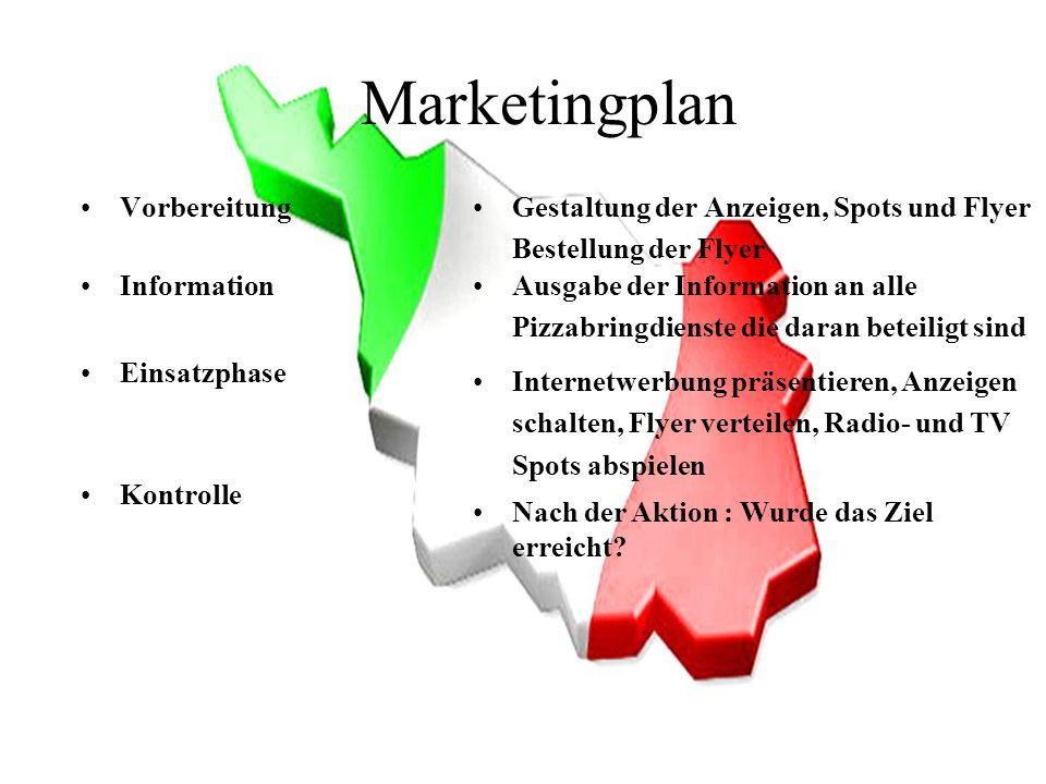 Marketingplan VorbereitungGestaltung der Anzeigen, Spots und Flyer Bestellung der Flyer InformationAusgabe der Information an alle Pizzabringdienste d