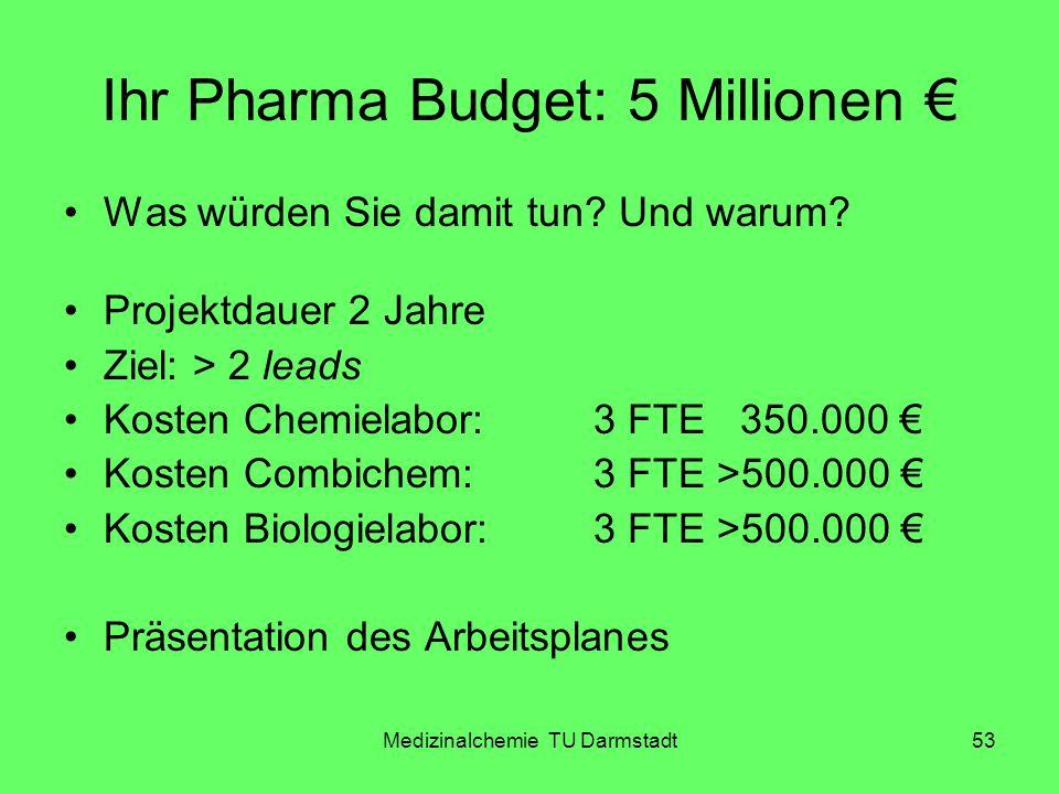 Medizinalchemie TU Darmstadt53 Ihr Pharma Budget: 5 Millionen Was würden Sie damit tun? Und warum? Projektdauer 2 Jahre Ziel: > 2 leads Kosten Chemiel
