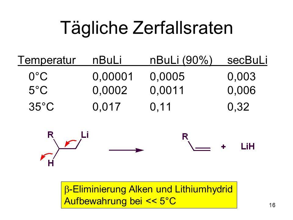 Metallorganische Chemie16 Tägliche Zerfallsraten TemperaturnBuLi nBuLi (90%)secBuLi 0°C0,000010,00050,003 5°C0,00020,00110,006 35°C0,0170,110,32 -Elim