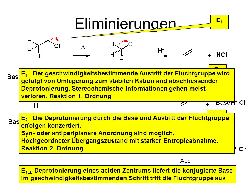 Metallorganische Chemie23 Eliminierungen E1E1 E2E2 E 1CB E 1cb Deprotonierung eines aciden Zentrums liefert die konjugierte Base Im geschwindigkeitsbe