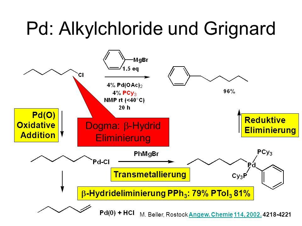 Metallorganische Chemie51 Pd: Alkylchloride und Grignard Reduktive Eliminierung Pd(O) Oxidative Addition -Hydrideliminierung PPh 3 : 79% PTol 3 81% Tr