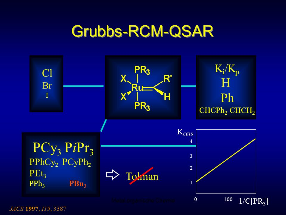 Metallorganische Chemie75 Grubbs-RCM-QSAR JACS 1997, 119, 3387 Cl Br I K i /K p H Ph CHCPh 2 CHCH 2 PCy 3 PiPr 3 PPhCy 2 PCyPh 2 PEt 3 PPh 3 PBn 3 Tol