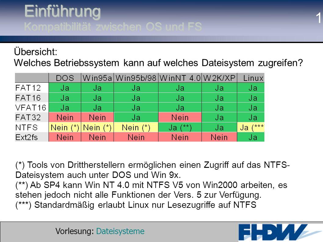 Vorlesung: Dateisysteme © 2002 Prof. Dr. G. Hellberg 1 Einführung Kompatibilität zwischen OS und FS Übersicht: Welches Betriebssystem kann auf welches