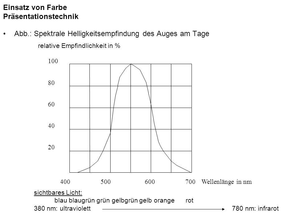 Einsatz von Farbe Präsentationstechnik Abb.: Spektrale Helligkeitsempfindung des Auges am Tage sichtbares Licht: blau blaugrün grün gelbgrün gelb oran