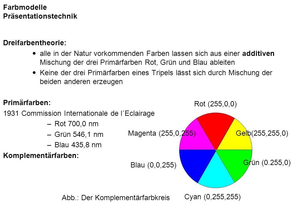 Farbmodelle Präsentationstechnik Additives Farbmodell (RGB-Modell) verwendet zur Ausgabe auf Farbbildschirmen Das RGB-Modell stellt die physikalischen Realisierung einer Farbgenerierung am Bildschirm dar: ein Elektronenstrahl bringt einen roten, grünen und blauen Phosphorpunkt mit variabler Intensität zum Leuchten.