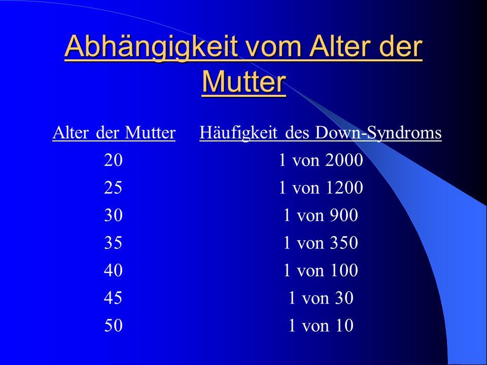 Abhängigkeit vom Alter der Mutter Alter der MutterHäufigkeit des Down-Syndroms 201 von 2000 251 von 1200 301 von 900 351 von 350 401 von 100 451 von 3