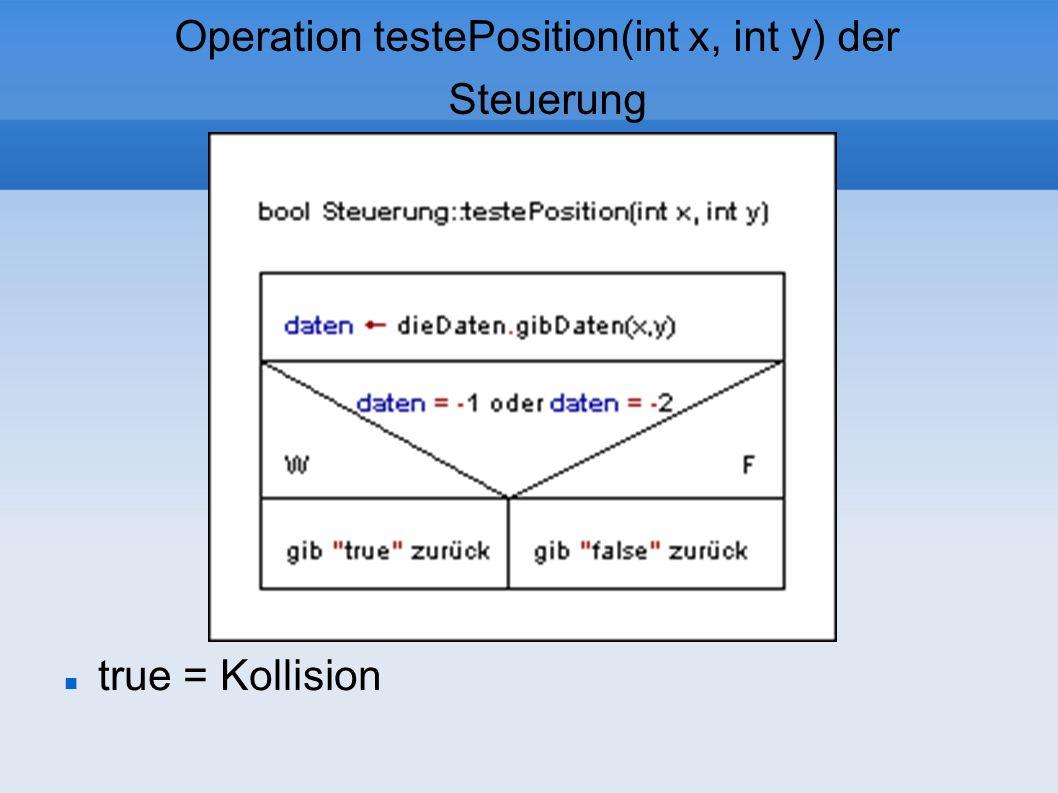 Operation testePosition(int x, int y) der Steuerung true = Kollision