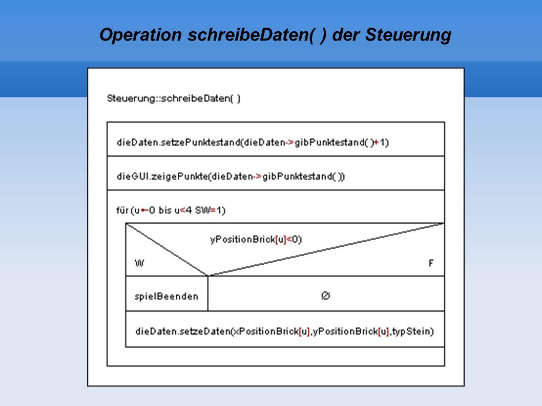 Operation schreibeDaten( ) der Steuerung
