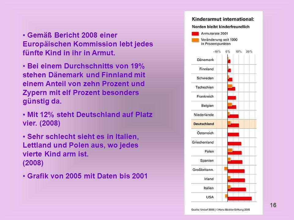 16 Gemäß Bericht 2008 einer Europäischen Kommission lebt jedes fünfte Kind in ihr in Armut. Bei einem Durchschnitts von 19% stehen Dänemark und Finnla