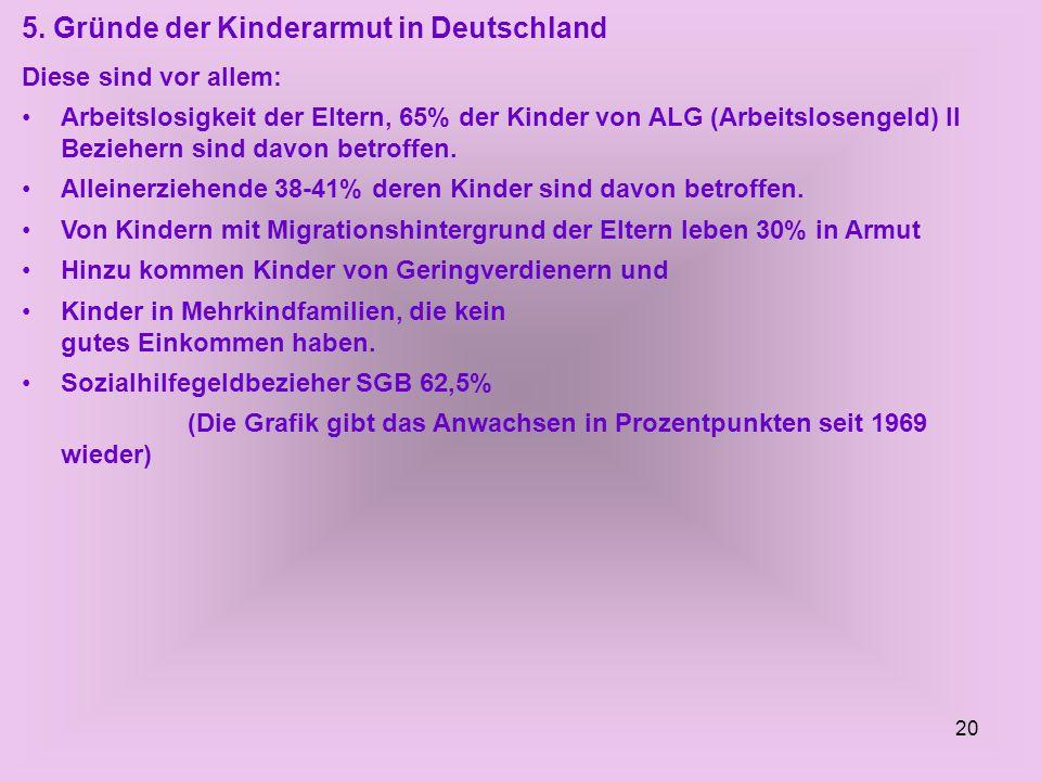 20 5. Gründe der Kinderarmut in Deutschland Diese sind vor allem: Arbeitslosigkeit der Eltern, 65% der Kinder von ALG (Arbeitslosengeld) II Beziehern