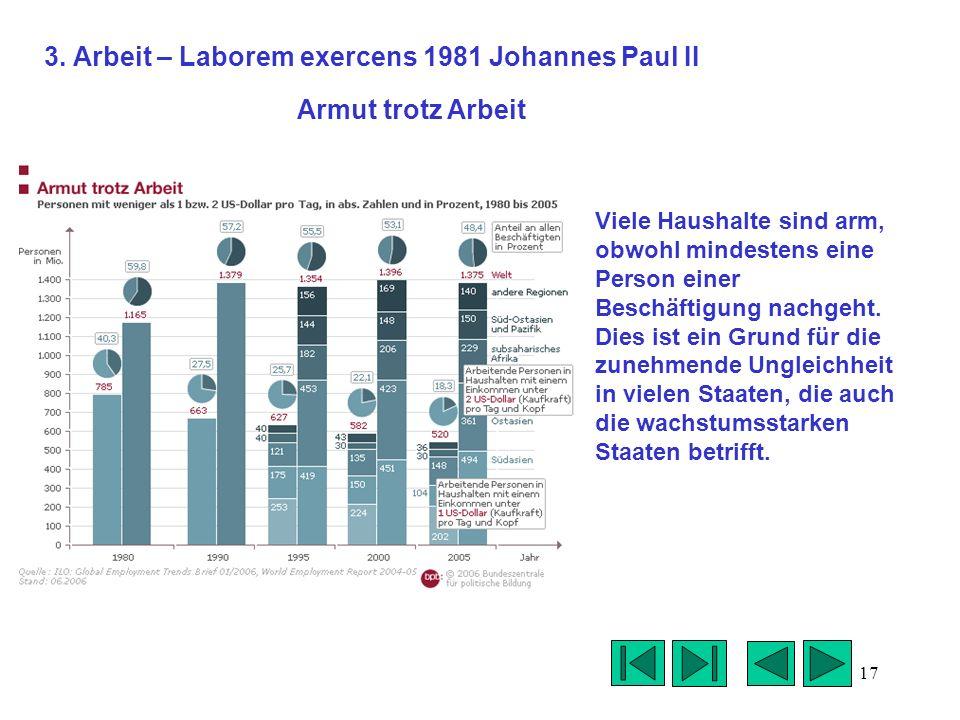 17 3. Arbeit – Laborem exercens 1981 Johannes Paul II Viele Haushalte sind arm, obwohl mindestens eine Person einer Beschäftigung nachgeht. Dies ist e