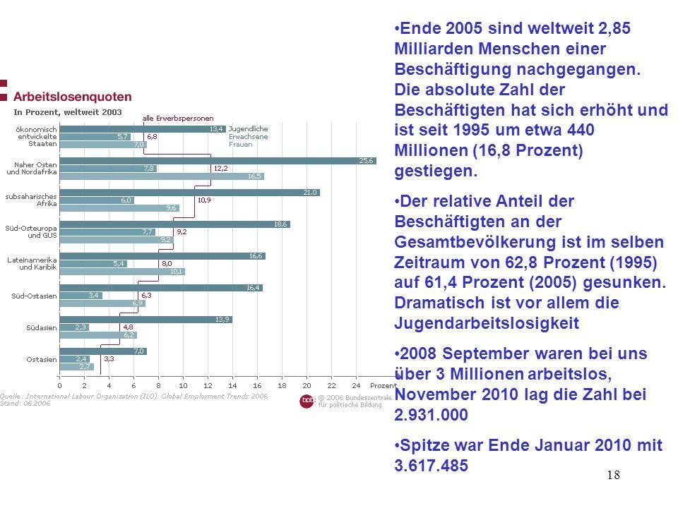 18 Ende 2005 sind weltweit 2,85 Milliarden Menschen einer Beschäftigung nachgegangen. Die absolute Zahl der Beschäftigten hat sich erhöht und ist seit