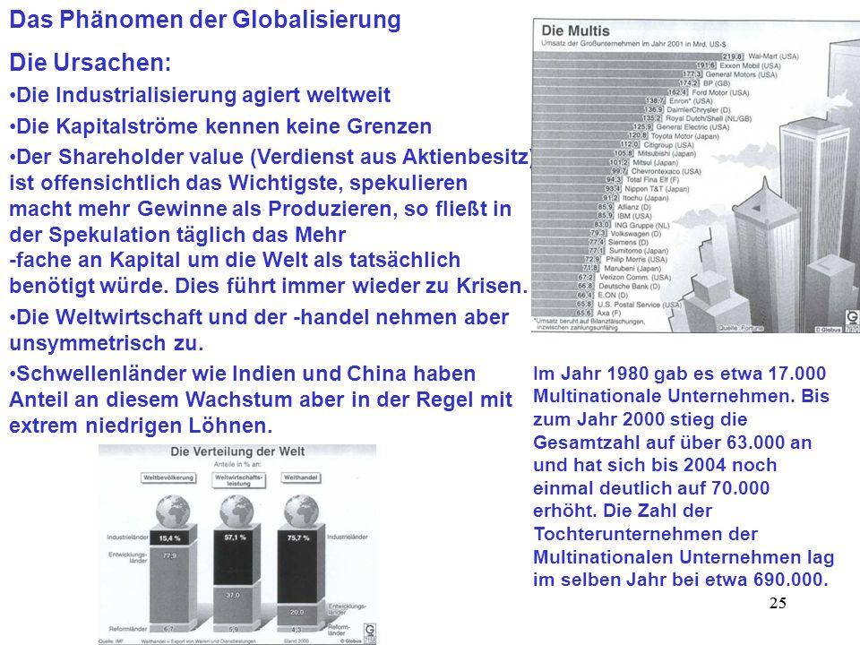 25 Das Phänomen der Globalisierung Die Ursachen: Die Industrialisierung agiert weltweit Die Kapitalströme kennen keine Grenzen Der Shareholder value (
