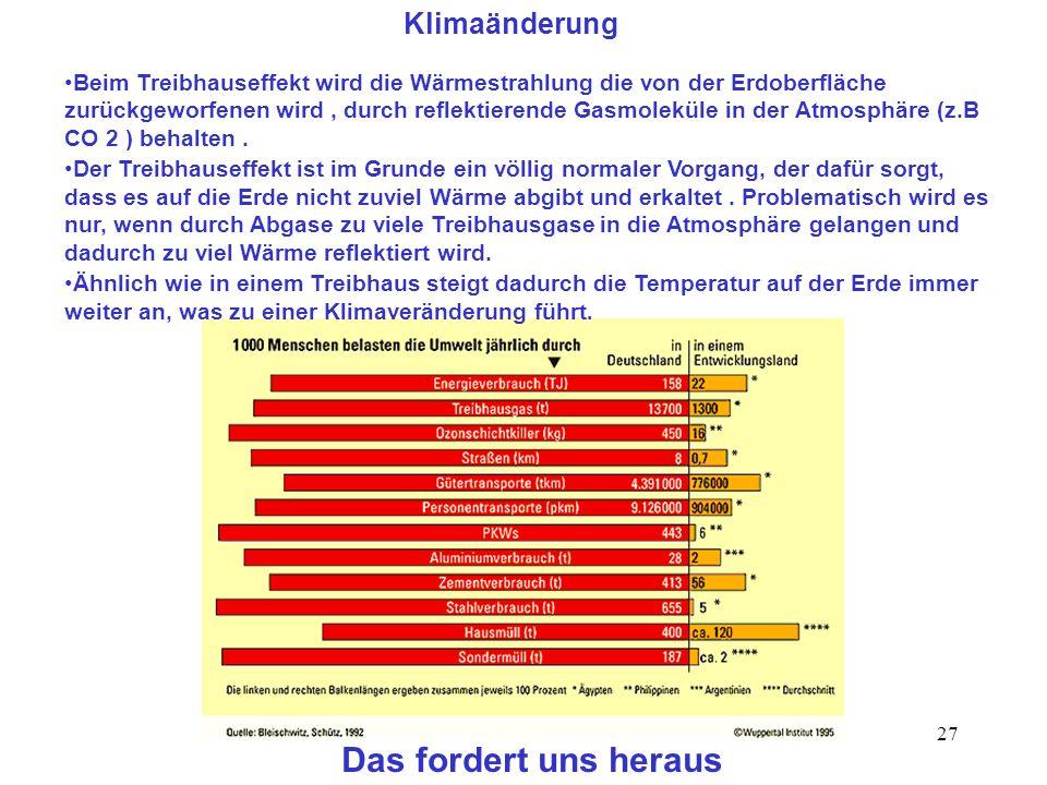 27 Klimaänderung Das fordert uns heraus Beim Treibhauseffekt wird die Wärmestrahlung die von der Erdoberfläche zurückgeworfenen wird, durch reflektier