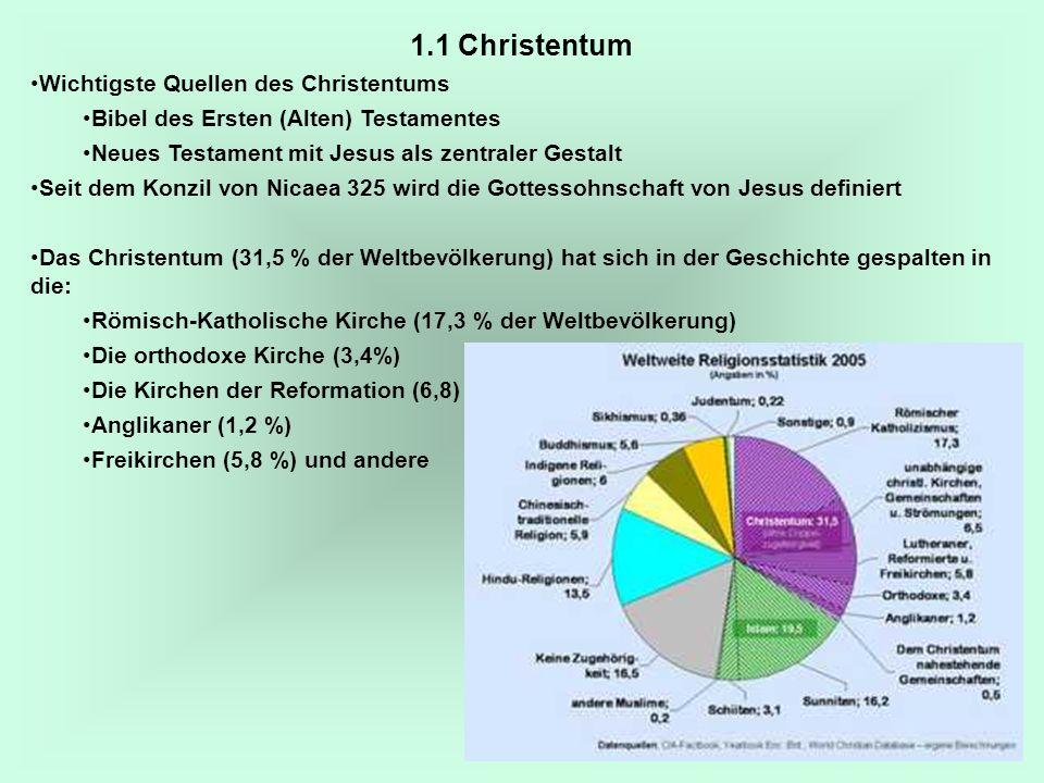 4 1.1 Christentum Wichtigste Quellen des Christentums Bibel des Ersten (Alten) Testamentes Neues Testament mit Jesus als zentraler Gestalt Seit dem Ko
