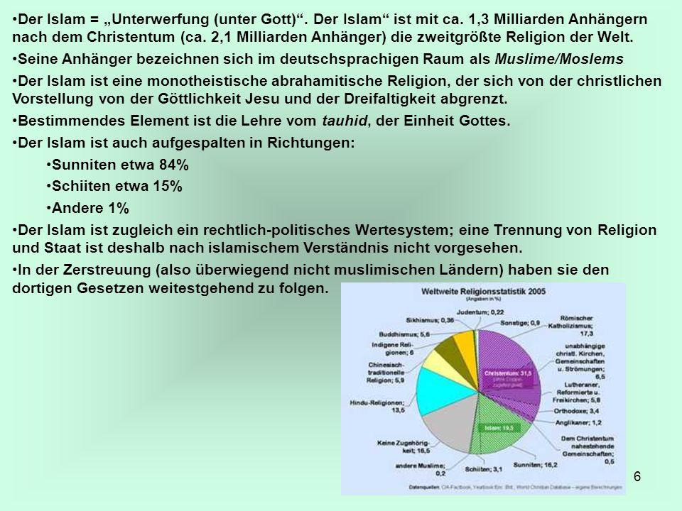 6 Der Islam = Unterwerfung (unter Gott). Der Islam ist mit ca. 1,3 Milliarden Anhängern nach dem Christentum (ca. 2,1 Milliarden Anhänger) die zweitgr