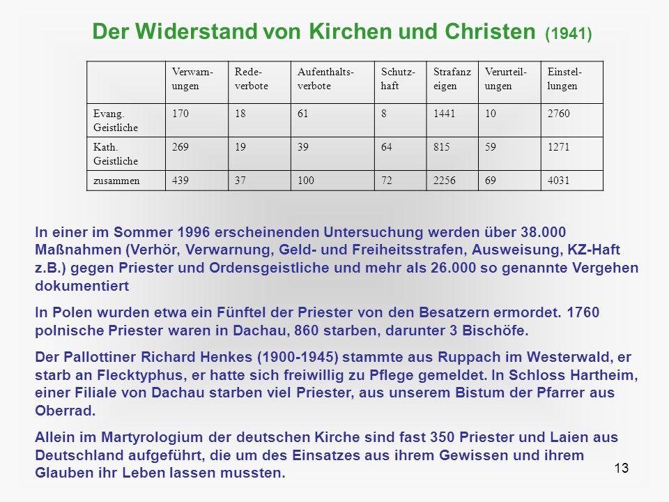13 Der Widerstand von Kirchen und Christen (1941) Verwarn- ungen Rede- verbote Aufenthalts- verbote Schutz- haft Strafanz eigen Verurteil- ungen Einst