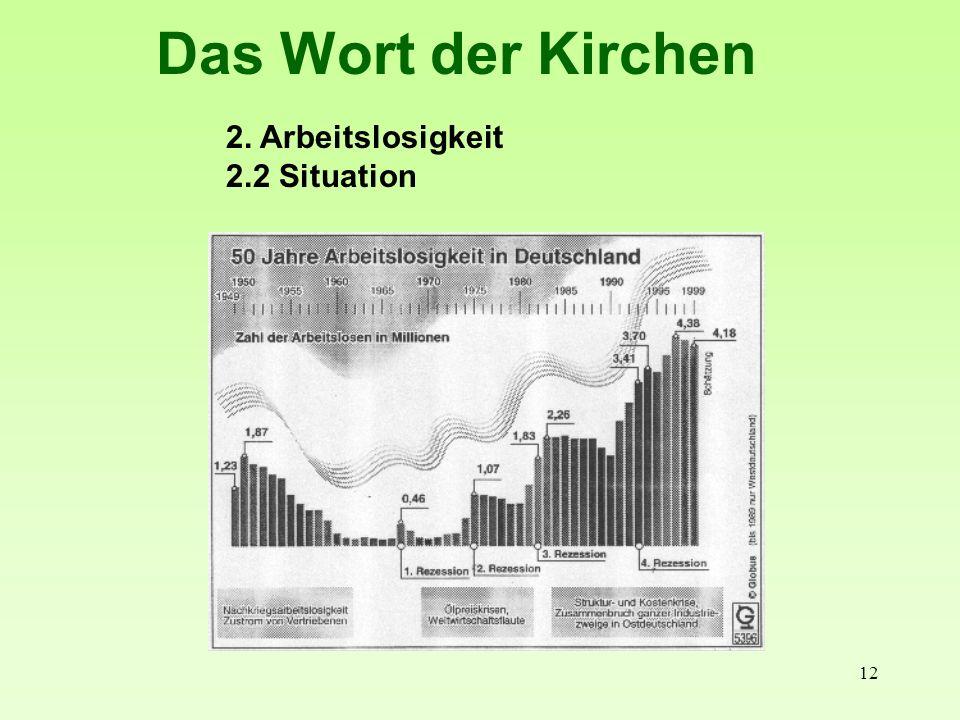 12 Das Wort der Kirchen 2. Arbeitslosigkeit 2.2 Situation