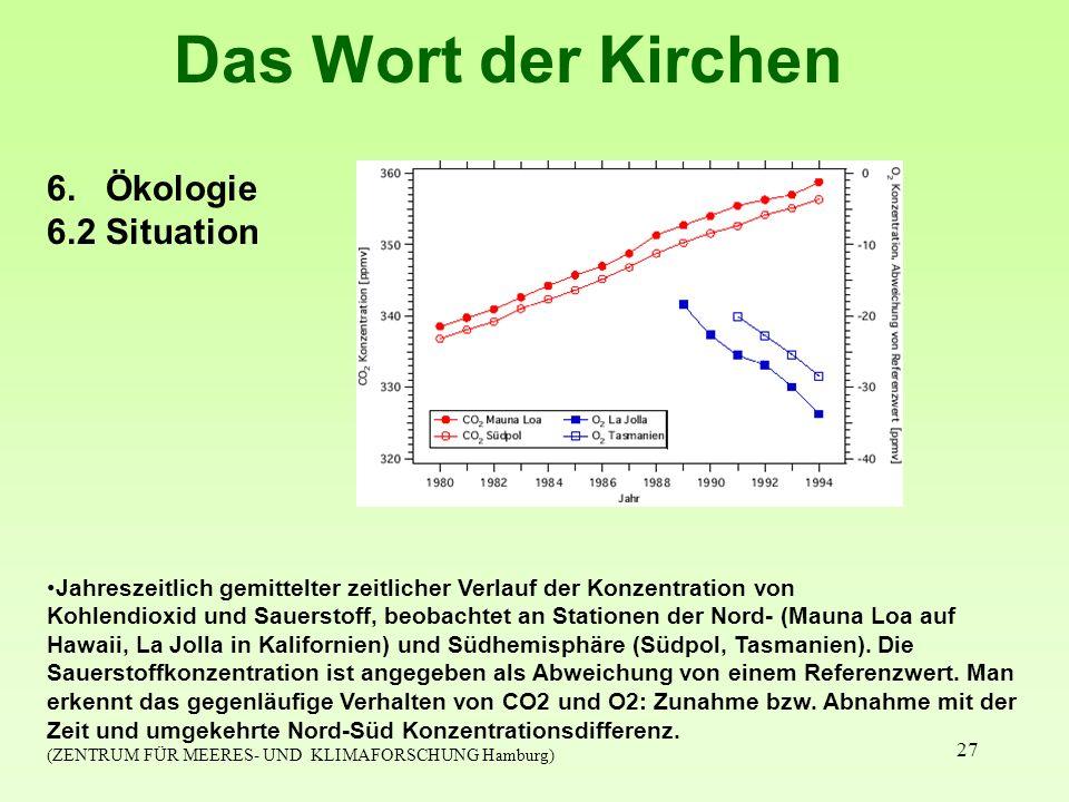 27 Das Wort der Kirchen 6. Ökologie 6.2 Situation Jahreszeitlich gemittelter zeitlicher Verlauf der Konzentration von Kohlendioxid und Sauerstoff, beo