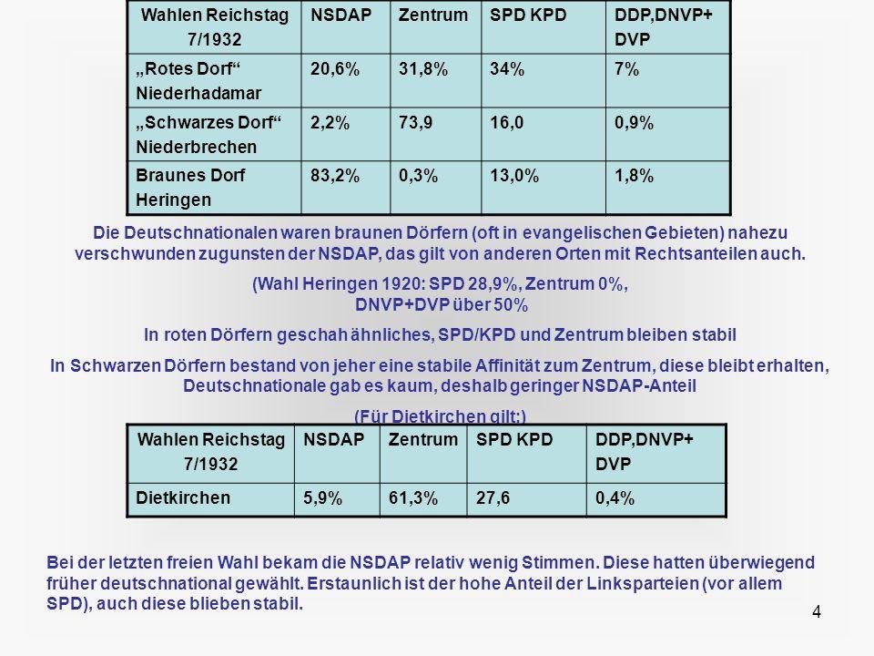 4 Wahlen Reichstag 7/1932 NSDAPZentrumSPD KPDDDP,DNVP+ DVP Rotes Dorf Niederhadamar 20,6%31,8%34%7% Schwarzes Dorf Niederbrechen 2,2%73,916,00,9% Brau