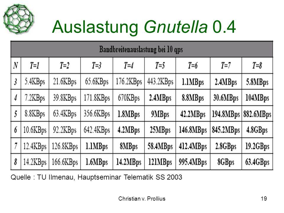 Christian v. Prollius19 Auslastung Gnutella 0.4 Quelle : TU Ilmenau, Hauptseminar Telematik SS 2003