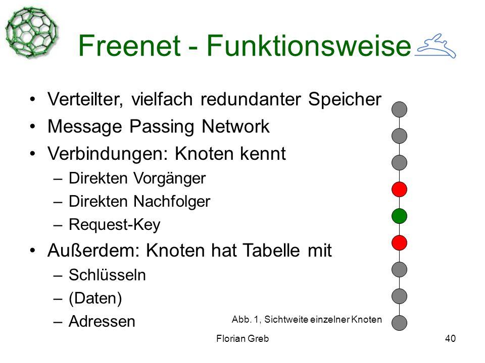 Florian Greb40 Freenet - Funktionsweise Verteilter, vielfach redundanter Speicher Message Passing Network Verbindungen: Knoten kennt –Direkten Vorgänger –Direkten Nachfolger –Request-Key Außerdem: Knoten hat Tabelle mit –Schlüsseln –(Daten) –Adressen Abb.