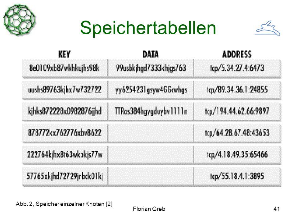 Florian Greb41 Speichertabellen Abb. 2, Speicher einzelner Knoten [2]