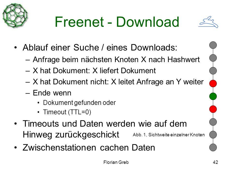 Florian Greb42 Freenet - Download Ablauf einer Suche / eines Downloads: –Anfrage beim nächsten Knoten X nach Hashwert –X hat Dokument: X liefert Dokument –X hat Dokument nicht: X leitet Anfrage an Y weiter –Ende wenn Dokument gefunden oder Timeout (TTL=0) Timeouts und Daten werden wie auf dem Hinweg zurückgeschickt Zwischenstationen cachen Daten Abb.