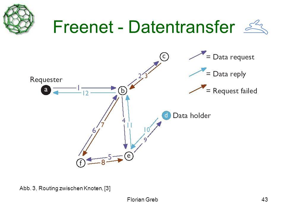 Florian Greb43 Freenet - Datentransfer Abb. 3, Routing zwischen Knoten, [3]